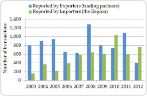 Figure 1.10. Number of direct import transactions to the Region, as reported by exporters (trading partners) and importers (the Region), 2003-2012.
