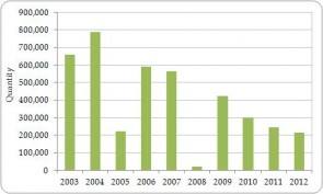 Figure 3.10. Exporter-reported direct exports of live Iguana iguana from the Region, all sources, 2003-2012.