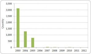 Figure 3.13. Exporter-reported direct exports of live parrots (Psittaciformes) from the Region, all sources, 2003-2012.