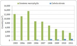 Figure 3.8. Exporter-reported direct exports of Swietenia macrophylla and Cedrela odorata timber (m3; including plywood and veneer) from the Region, all sources, 2003-2011 (no trade was reported in 2012).