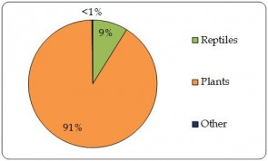 Figure 4.1.a Proportion of live individual plants and animals directly  exported by taxonomic group, as reported by exporters (the Region) (all sources) (n=46.8 million).