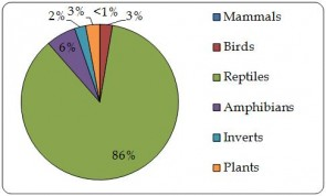 "Figure 4.2.b. Proportion of live individual plants and animals directly exported by taxonomic group, as reported by importers. ""Wild-sourced"" includes trade reported as sources 'W' and 'U'  (n=49,994)."