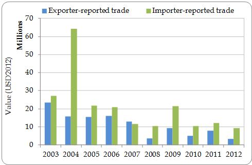 Figure 6.1. Value (USD 2012 equivalent) of animal commodities exported by the Region over time 2003-2012, based on exporter- and importer-reported trade volumes.