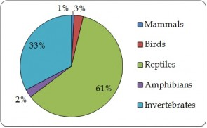 Figure 6.2. Proportion of value (2012 USD equivalent) of exports of animal products by taxonomic group based on trade