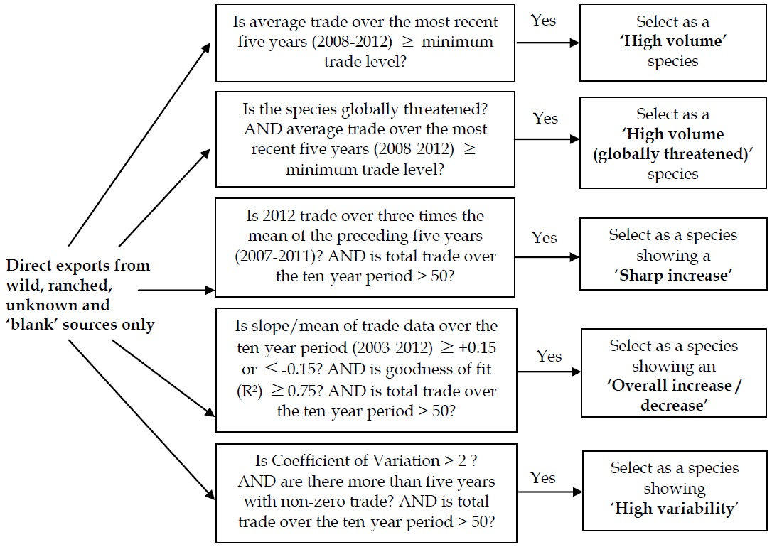 Figure C.1. Criteria for selection of species showing noteworthy patterns of trade.