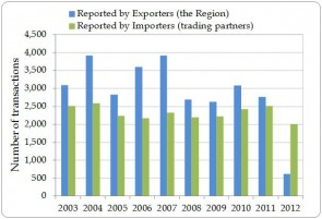 Figure 1.4. Number of direct export transactions as reported by countries of export in the Region and by importers (the trading partners), 2003-2012.
