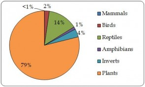"Figure 4.2.a. Proportion of live individual plants and animals directly exported by taxonomic group, as reported by exporters (the Region). ""Wild-sourced"" includes trade reported as sources 'W' and, 'U' and source unspecified (n=33,013)."