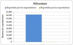 Figura 4.3. Exportaciones directas de Iguana iguana vivas de origen silvestre desde la Región, registradas por los exportadores (la Región) y los importadores, 2003-2012.