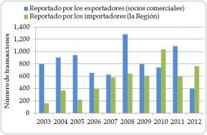 Figura 1.10. Número de transacciones de importación directa de la Región, según exportadores (socios comerciales) e importadores (la Región), 2003-2012.