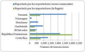 Figura 1.11. Número de transacciones de importación directa de la Región, por país importador, según exportadores (socios comerciales) e importadores (la Región), 2003-2012.