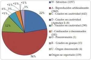 Figura 1.12. Proporción y número de transacciones de importación directa de la Región por fuente, según lo informado por los importadores, 2003-2012 (n=5367). Para las definiciones completas de los códigos de las fuentes ver Anexo B.