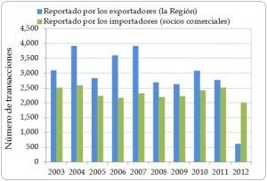 Figura 1.4. Número de transacciones de exportación directa según lo registrado por los países exportadores de la Región y por los importadores (los socios comerciales), 2003-2012.