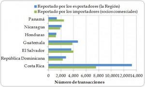 Figura 1.5. Número de transacciones de exportación directa, por país exportador, según lo registrado por los exportadores (en la Región y por los importadores (los socios comerciales), 2003-2012.