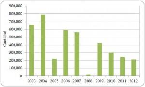 Figura 3.10. Exportaciones directas Iguana iguana vivas desde la región, registradas por los exportadores, todas las fuentes  2003-2012.