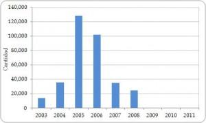 Figura 3.12. Exportaciones directas de palmas vivas (Palmae) desde la Región, registradas por los exportadores, todas las fuentes, 2003-2011 (no se declaró comercio en 2012).