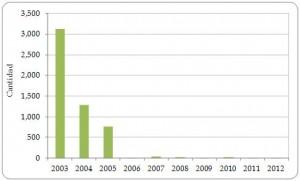 Figura 3.13. Exportaciones directas de loros vivos (Psittaciformes) desde la Región, registradas por los exportadores, todas las fuentes  2003-2012.