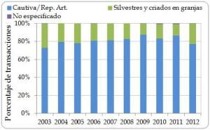 Figura 3.2. Proporción de las transacciones de exportación directas desde la región  registradas por los importadores por categoría de la fuente ('silvestre' incluye fuente 'desconocida'; 'cautiva' incluyes las fuentes 'C', 'D' y 'F'), 2003-2012. (El Número de transacciones se muestra en la Figura 3.4)