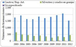 Figura 3.4. Número de transacciones de exportación directa desde la región registradas por los importadores  por categoría de la fuente ('silvestre' incluye fuente 'desconocida'; 'cautiva' incluye las fuentes 'C', 'D' y 'F'), 2003-2012.