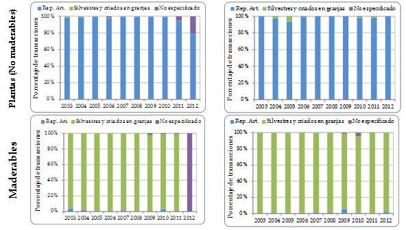 Figura 3.5b. Proporción de transacciones de exportación directa desde la región registradas por los exportadores (izquierda) y los importadores (derecha) que implican plantas, por categoría de fuente ('silvestre' incluye la fuente 'desconocida') y por grupo taxonómico, 2003-2012. Los números totales de transacciones registradas por exportadores/importadores, respectivamente, son los siguientes: plantas (no maderables) 19.189/13.417; maderables 2211/1666.