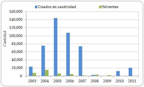 Figura 3.7. Exportaciones directas de pieles, trozos de pieles y productos en cuero de Caiman crocodilus fuscus declaradas por los exportadores desde la Región, por categoría de fuente ('silvestre' incluye fuentes sin especificar [<1%]), 2003-2011 (no se declaró comercio en 2012).
