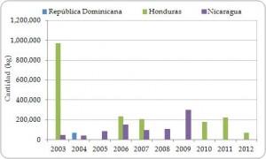 Figura 3.9. Exportaciones directas de carne (kg) de  Strombus gigas desde la región, registradas por los exportadores, por país de exportación, todas las fuentes  2003-2012.