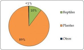 Figura 4.1.b. Proporción de plantas y animales vivos individuales exportados directamente por grupo taxonómico, según lo informado por los importadores (la Región) (todas las fuentes) (n = 37.1 millones).