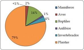"""Figura 4.2.a. Proporción de  individuos de plantas y animales vivos exportados directamente por grupo taxonómico, según lo informado por los exportadores (la Región). """"Origen silvestre"""" incluye el comercio de fuentes 'W' y 'U' (n = 33.013)."""
