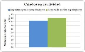 Figura 4.4. Exportaciones directas de Iguana iguana vivas reproducidas en cautiverio desde la Región, registradas por los exportadores (la Región) y los importadores, 2003-2012.