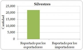 Figure 4.5. Wild-sourced (source 'W') direct exports of live Cycas revoluta from the Region reported by exporters (the Region) and by importers, 2003-2012.