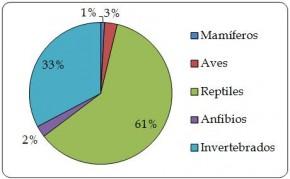 Figura 6.2. Proporción del valor (equivalente a USD de 2012) de las exportaciones de productos de origen animal por grupo taxonómico según  los volúmenes de comercio registrados por los exportadores, 2003-2012.