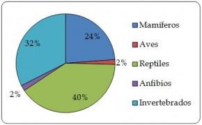 Figura 6.3. Proporción del valor (equivalente a USD de 2012) de las exportaciones de productos de origen animal por grupo taxonómico según los volúmenes de comercio registrados por los importadores, 2003-2012.