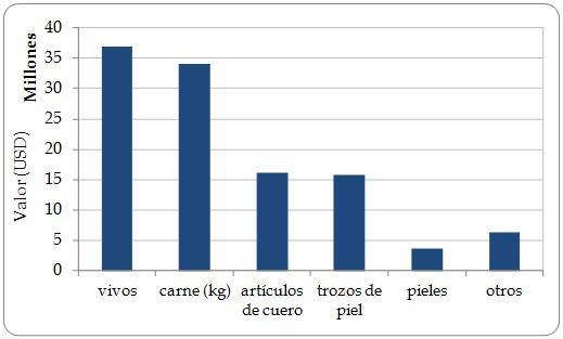"""Figura 6.6. Valor (equivalente a USD de 2012) del comercio de los cinco productos animales principales (según el valor) exportados directamente por la Región 2003-2012, con una indicación del valor combinado de las combinaciones restantes término/unidad (""""Other"""")."""