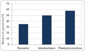 Figura 6.8. Margen del beneficio (%) de la carne de Strombus gigas alcanzado en las tres etapas principales en la cadena de explotación en Nicaragua. (Fuente: Barzev, 2009.)