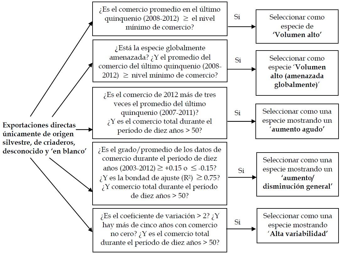 Figura C.1. Criterios para la selección de especies mostrando patrones de comercio destacables.