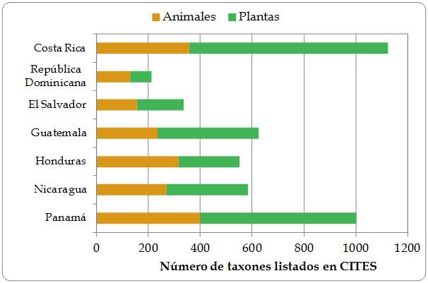 Figura 1.3. Número de taxones enlistados en la CITES en la Región, por país. Los datos de orquídeas están incompletos. Fuente: Species+